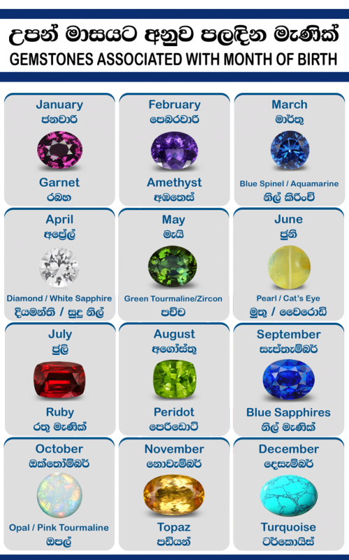 astrological birth stones